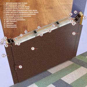 конструкция металлических входных дверей
