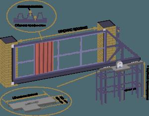 проектирование откатных ворот