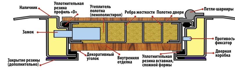 материал для утепления двери