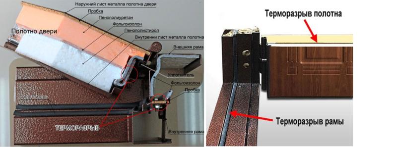 Выбор теплоизоляции для металлических дверей
