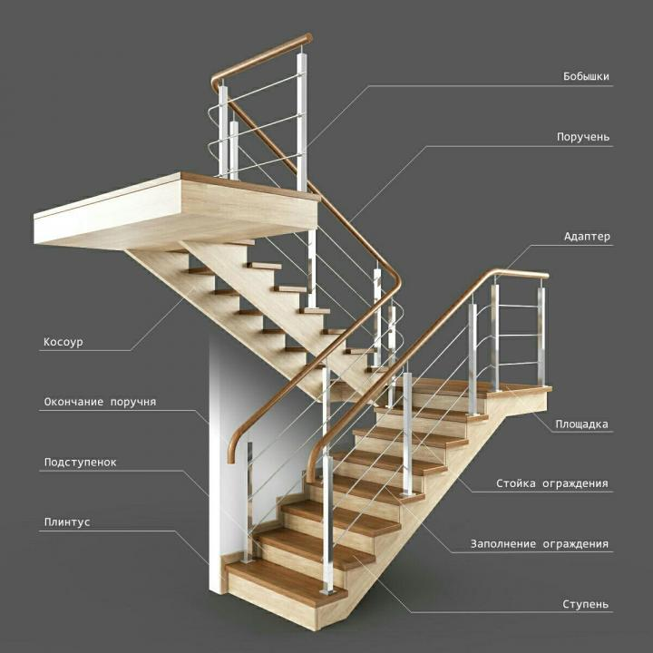из чего состоит деревянная лестница